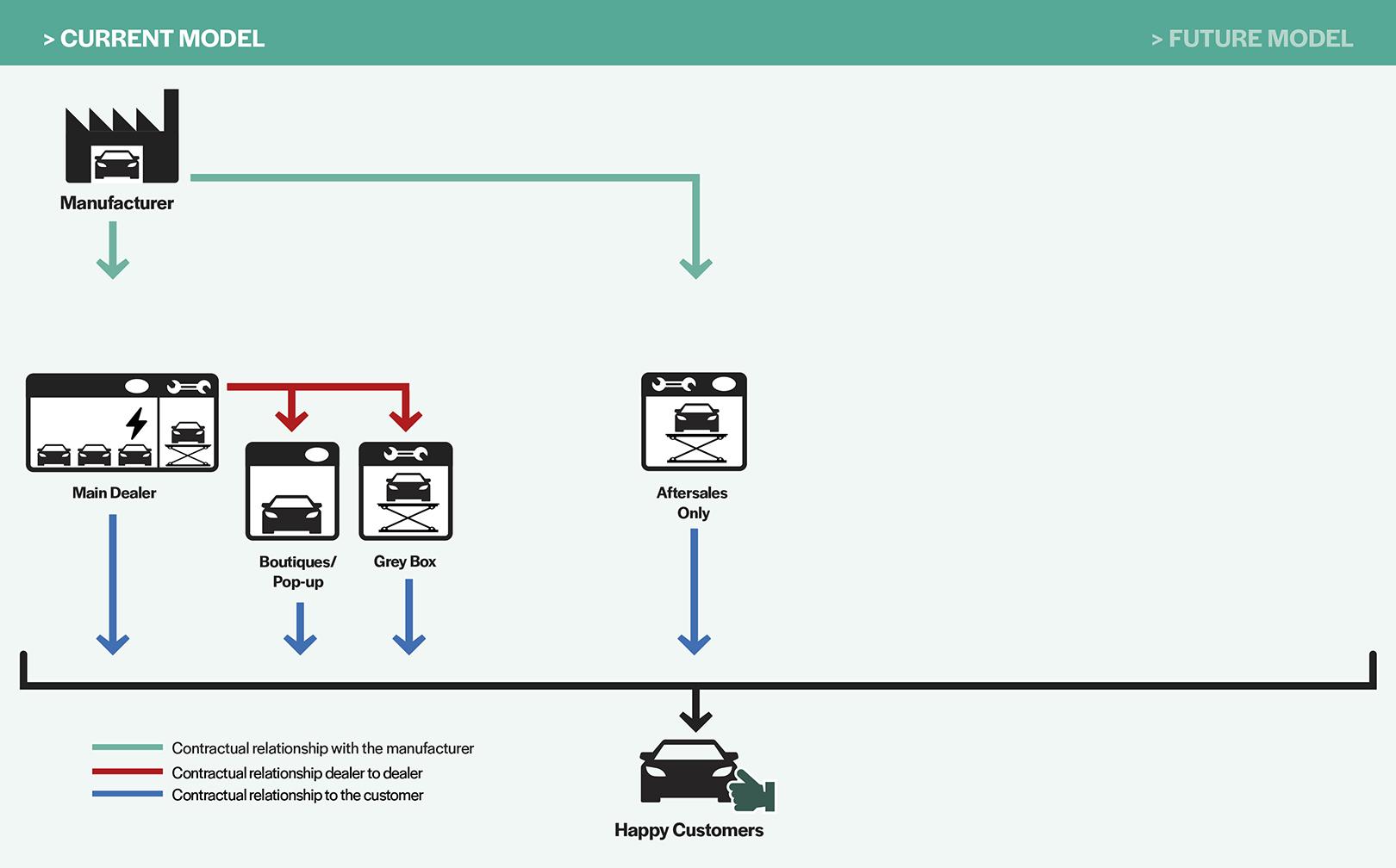 Current Distribution Models